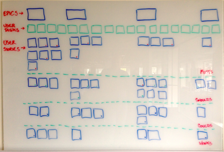 An outline of a user story map after the stories have been prioritised.