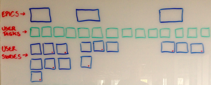 An outline of the structure of a user story map drawn on a whiteboard.