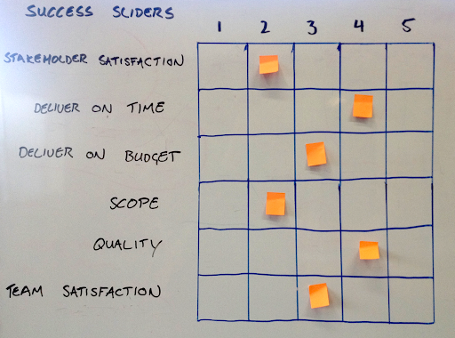 A completed Success Sliders exercise with post-its stuck on a 5x6 table on a whiteboard so that the value for all the success factors add up to 18.