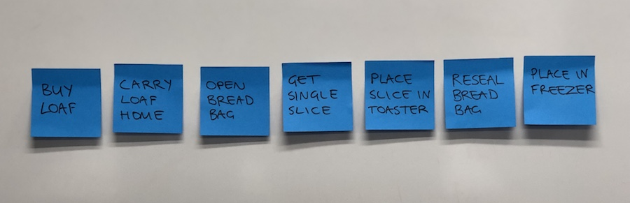 Photo of user tasks for making a piece of toast on post-its. These are: Buy loaf, Carry loaf home, Open bread bag, Get single slice, Place slice in toaster, Reseal bread bag, Place in freezer.