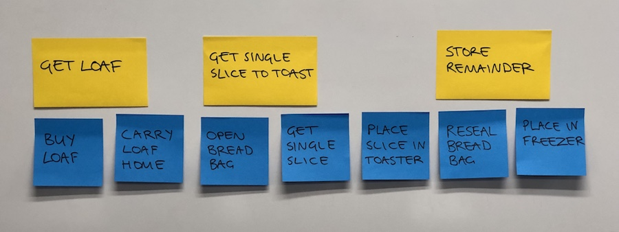 Photo of the user task post-its for making toast grouped into epics as shown in the table below.