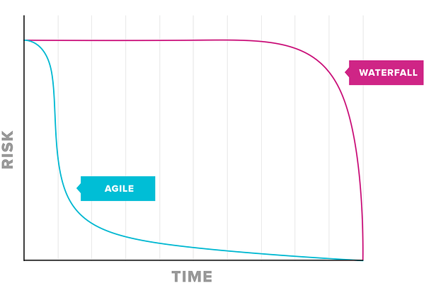 Simplified line graph comparing the risk profile of Agile and Waterfall projects. With Agile risk falls early, with Waterfall it remains until late in the project.