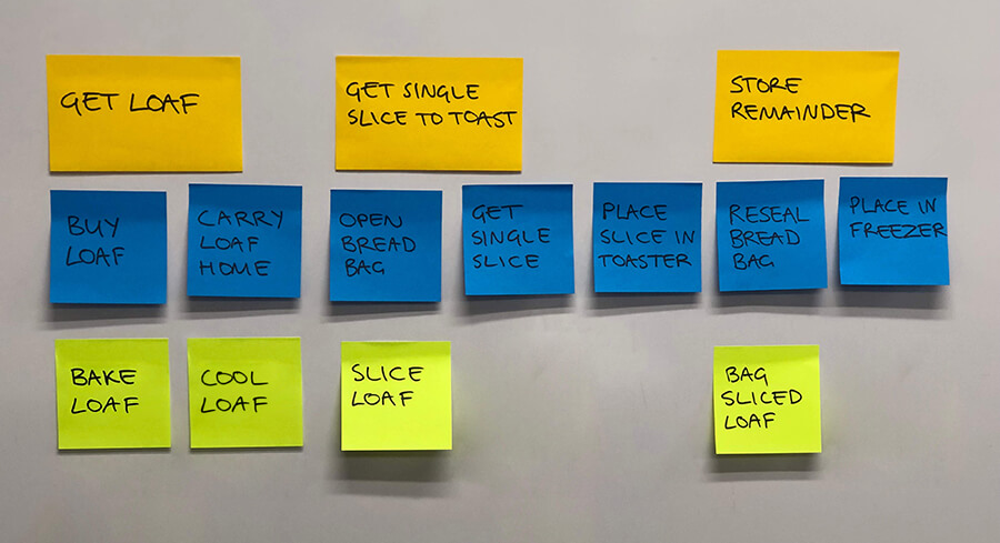 Photo of the user task post-its for making toast grouped into epics, and with user stories added, as shown in the table below.