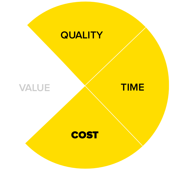 Pie chart showing that when you reduce batch size in Agile software development you target risks to cost, time and quality.